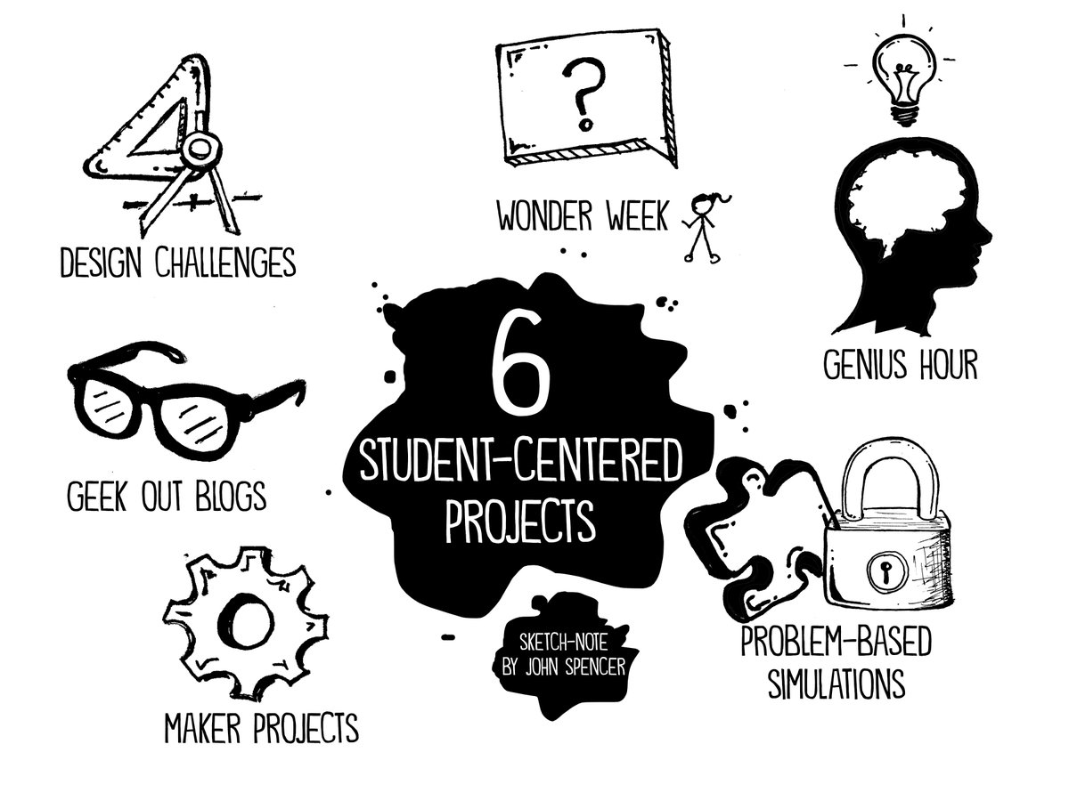 6 Projects that Promote Student Ownership in the First Month of School https://t.co/YBHRn8r3qH #empowerbook https://t.co/rmMSauXZ3Y