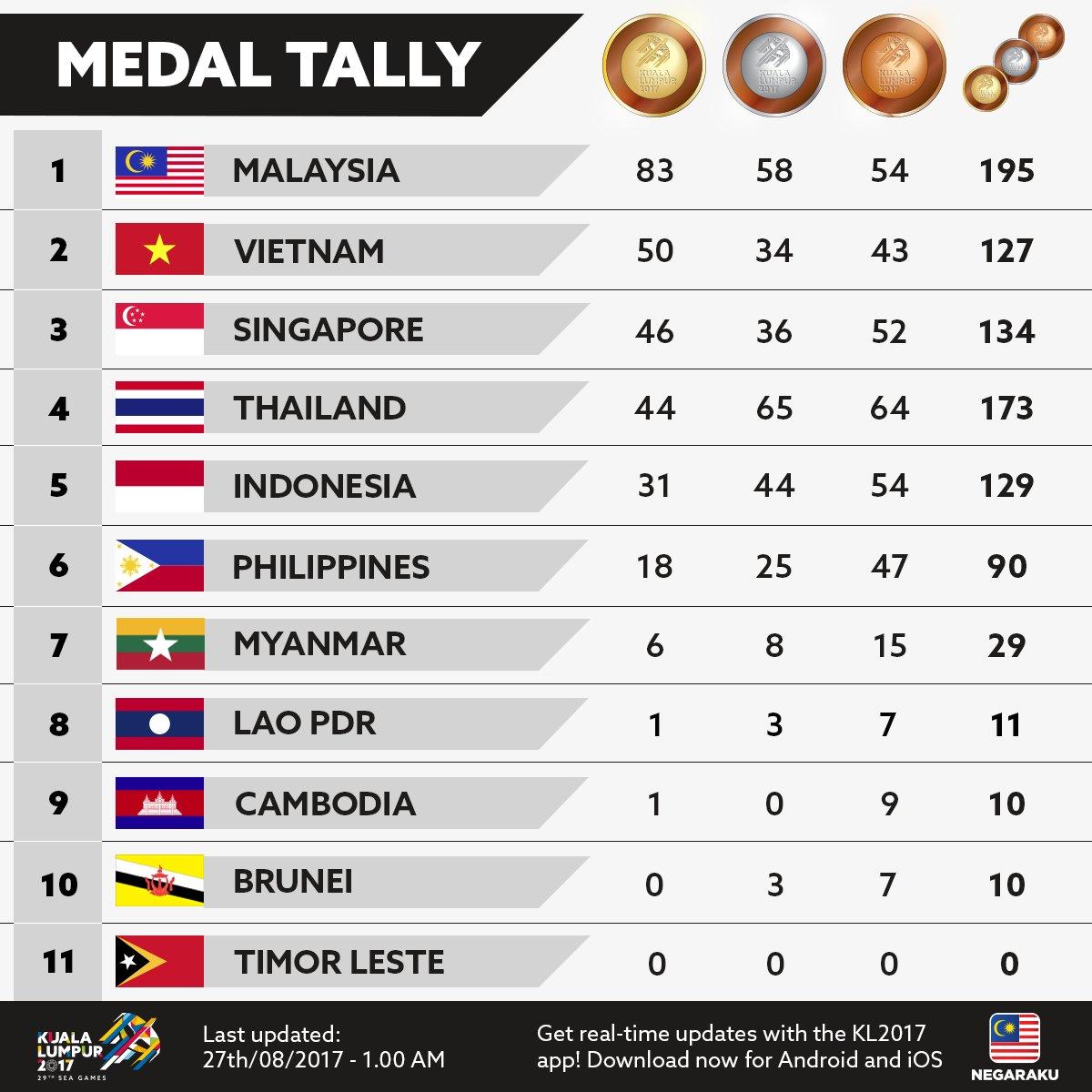 Daftar perolehan medali SEA Games 2017 hingga Sabtu malam atau Minggu pagi