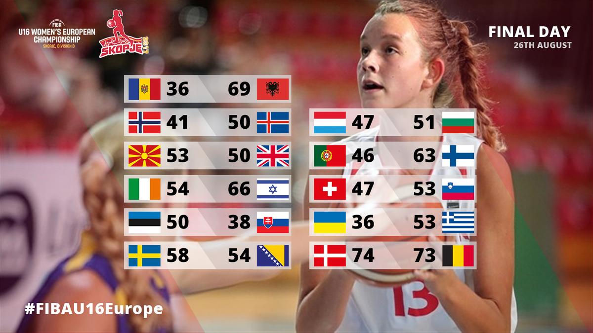 Denmark fend off Belgian comeback en route to historic Women's #FIBAU16Europe Division B triumph!     http:// go.fiba.com/U16WBFinal    pic.twitter.com/1HVMUb2ZwW