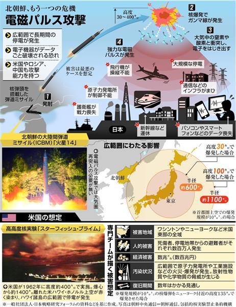 北朝鮮の脅威はミサイルだけではありません。 上空で核爆発を起こし都市機能を破壊する「#電磁パルス攻撃」に日本は無防備な状態です https://t.co/eHdQMZLsZU