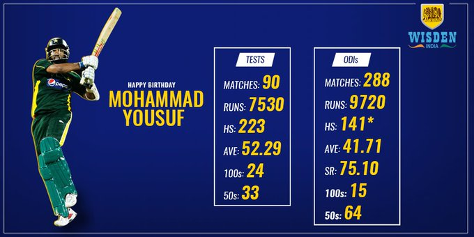 He holds the record for most test runs in a calendar year with his 1788 in 2006. Happy Birthday to Mohammad Yousuf.