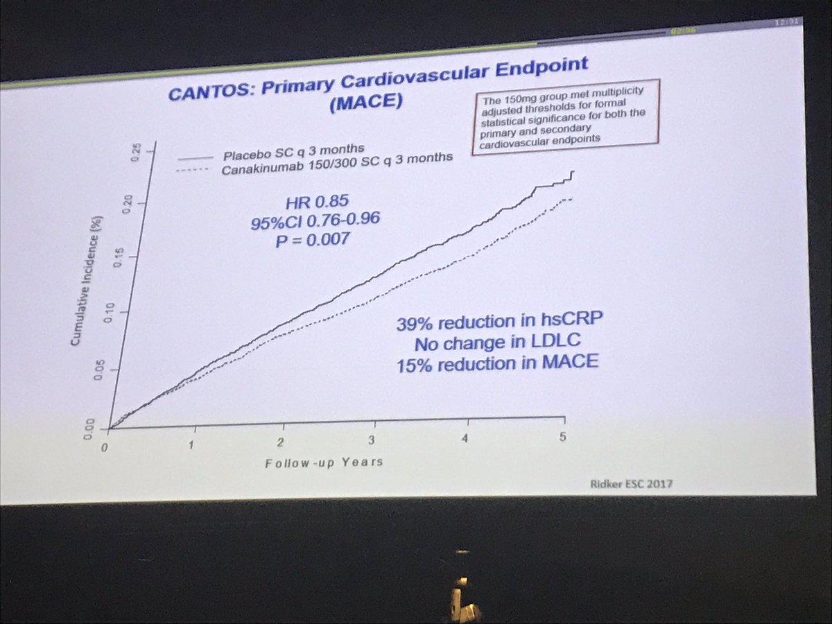 Canakinumab: anticuerpo anti IL-1 redujo redujo eventos CV en cardiopatía isquemica estable: Cantos trial @mi_cardiologo