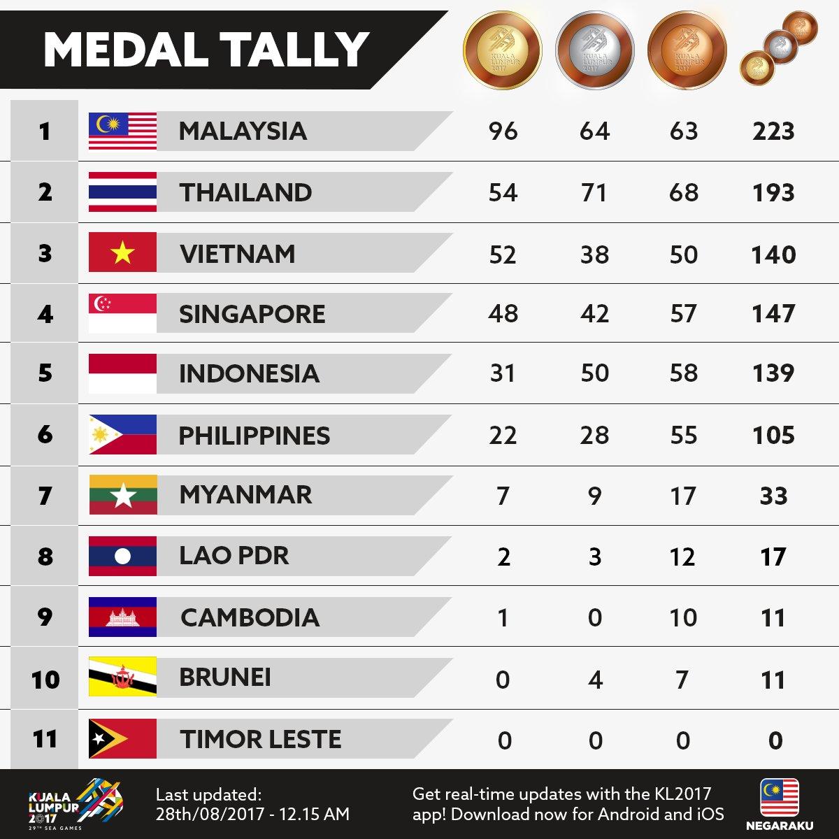 Daftar perolehan medali SEA Games 2017 hingga Senin (28/8/2017) dinihari WIB