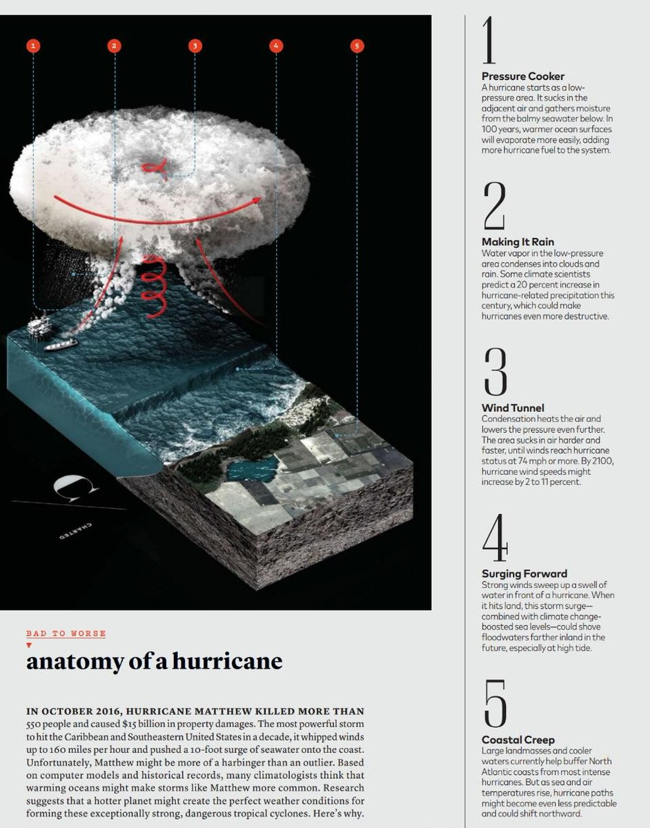 Evan Kirstel On Twitter Anatomy Of A Hurricane Httpst