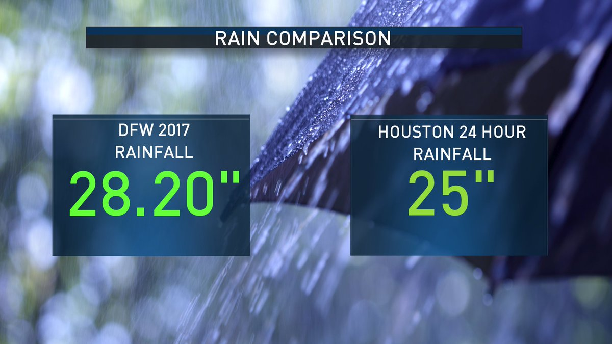 Comparing DFW rain this year to Houston past 24 hours. #dfwwx #txwx https://t.co/6IDGWkBVzx