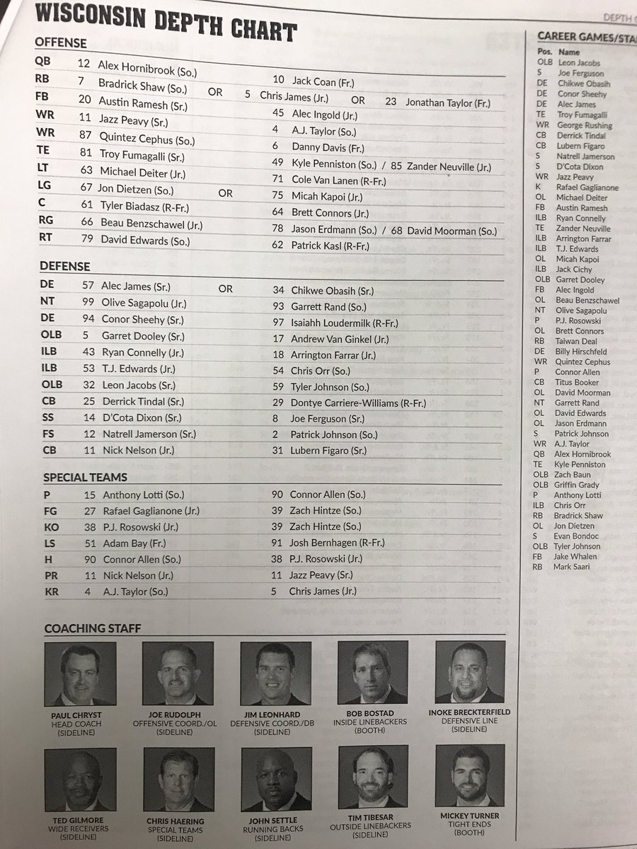 Badgers Depth Chart True Frosh Rb Taylor Wr Davis On Listed As Or First Team Tailback Pic Twitter Lbbxtcxso5