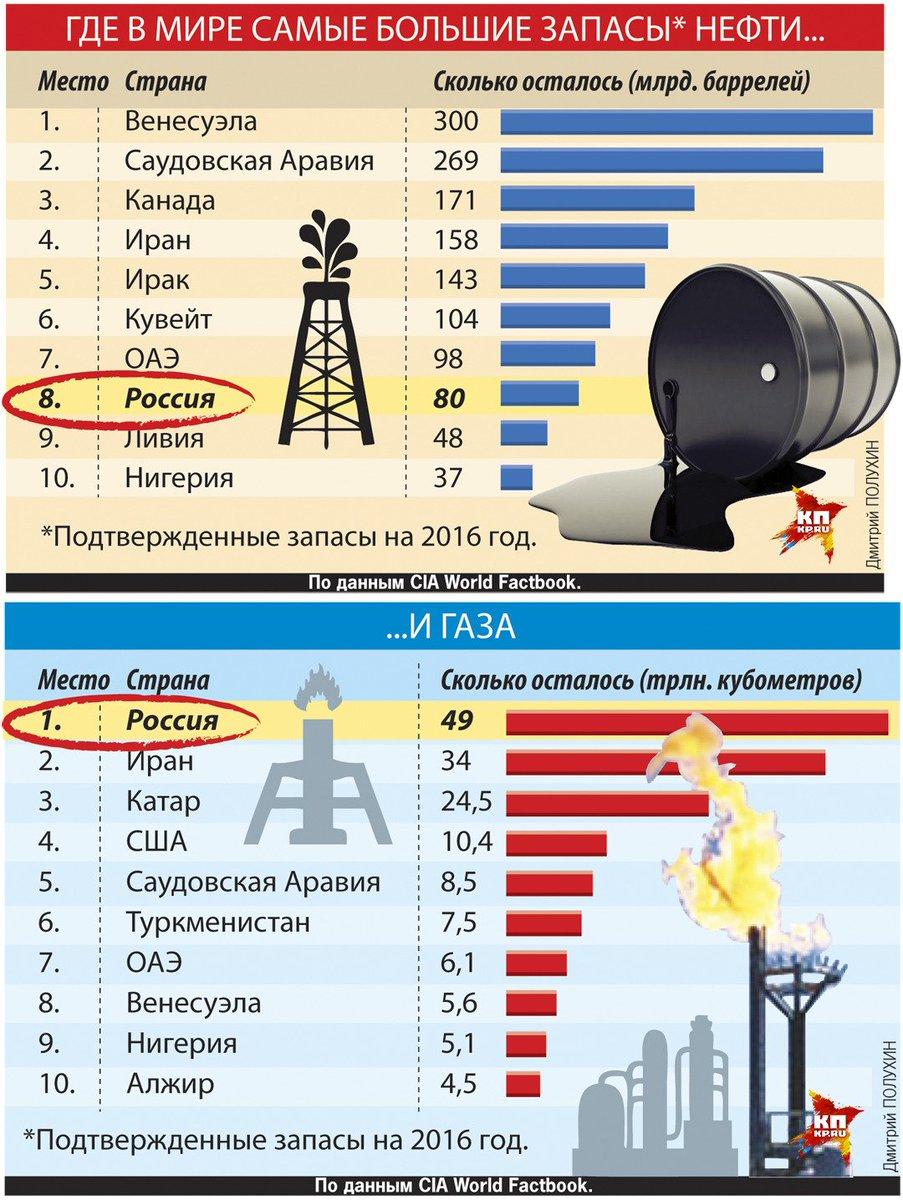 какие места занимают страны по нефти