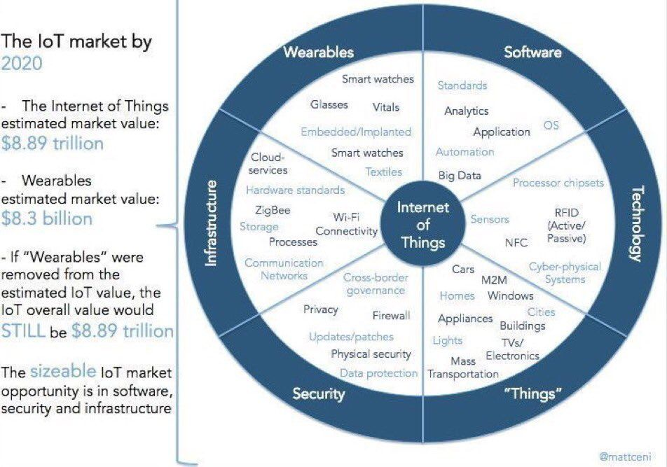 RT @JerryLuftman: How the #IoT Market Will Look by 2020
