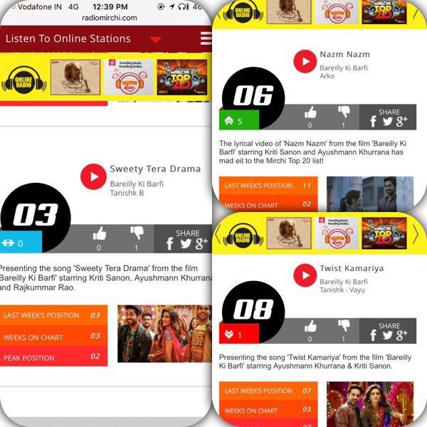 top 3 songs ruling .congos to the entire team @azeem2112 @JungleePictures @Ashwinyiyer @kritisanon @ayushmannk @purevayu @ArkoPravo19 https://t.co/DxbxTjqEOP