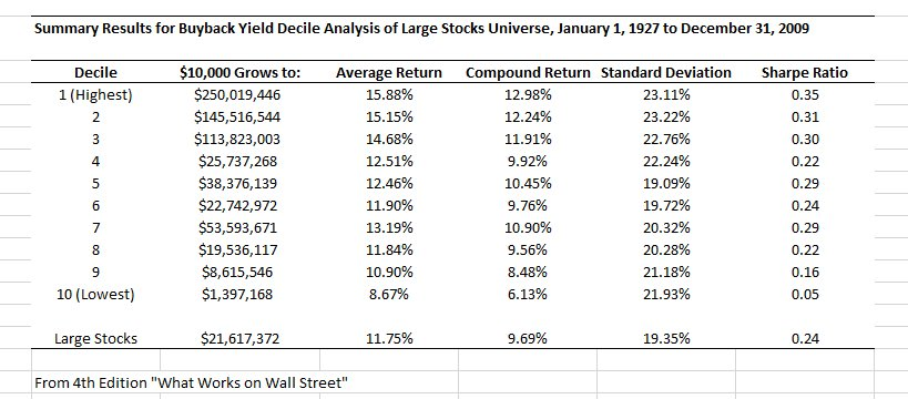 Returns on stocks with the highest Buy back yield 1927-2009 https://t.co/WUX8xWDQy4