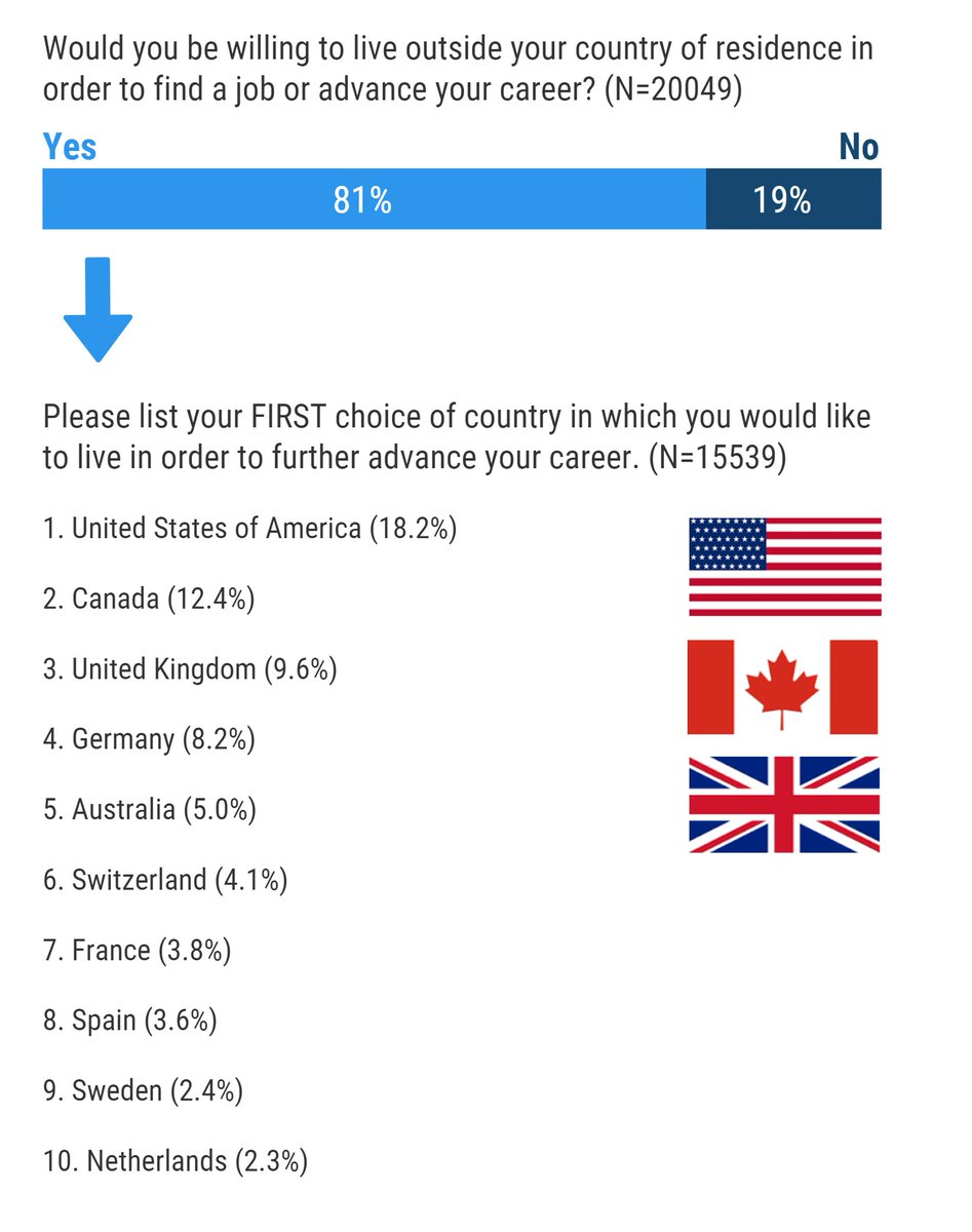 For millennials, the US, Canada &amp; UK are seen as the most desirable countries to move to for jobs  http:// shaperssurvey2017.org / &nbsp;   #shapersurvey @wef<br>http://pic.twitter.com/4PBK4DHcBr