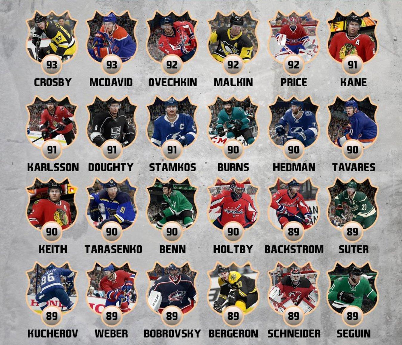 NHL 18 Player Ratings DIVlggpXUAA-Ab1