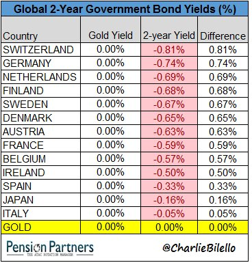 At 0%, Gold has a higher 2-year yield than 13 countries... https://t.co/6Oj6GtGc1P