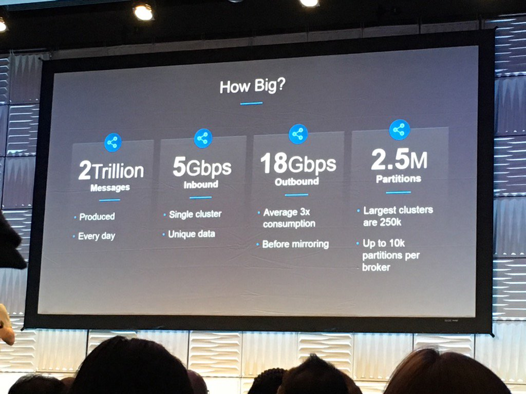 Size of @apachekafka in @LinkedIn #KafkaSummit https://t.co/P2oWNSCyBj
