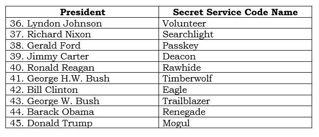 Presidential Trivia On Twitter Secret Service Code Names For The Last Ten Presidents Https T Co Rvjjoaun23