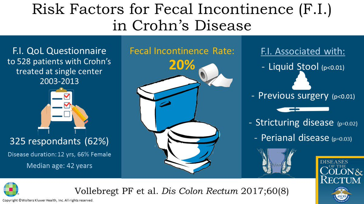 New #visualabstracts for August and September! #colorectalresearch Fecal Incontinence and Crohns<br>http://pic.twitter.com/gH6Ny3zPAy