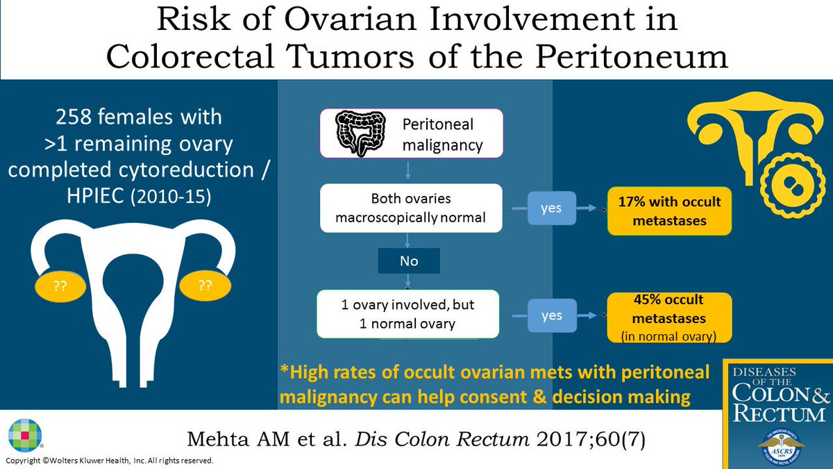New #visualabstracts for July&#39;s Article  #colorectalresearch Ovarian Involvement with Peritoneal Malignancy<br>http://pic.twitter.com/0AltN7kC1c
