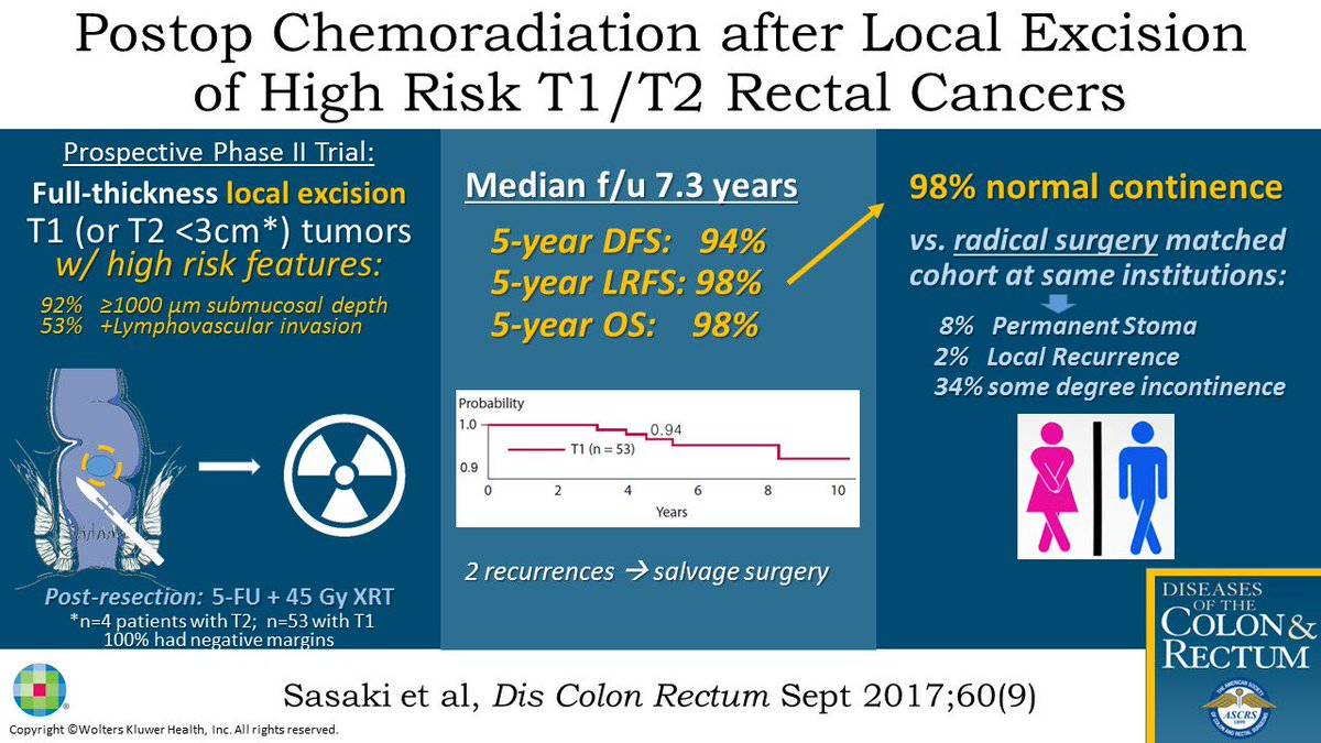 New #visualabstracts for September&#39;s Article  #colorectalresearch ChemoXRT after LE for T1 rectal CA<br>http://pic.twitter.com/mZziL1awMP