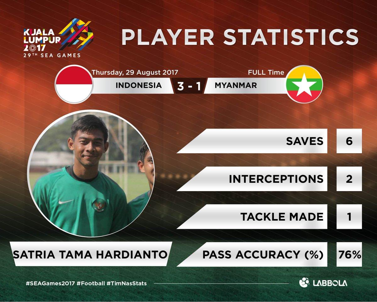 Statistik Satria Tama Hardianto (labbola)