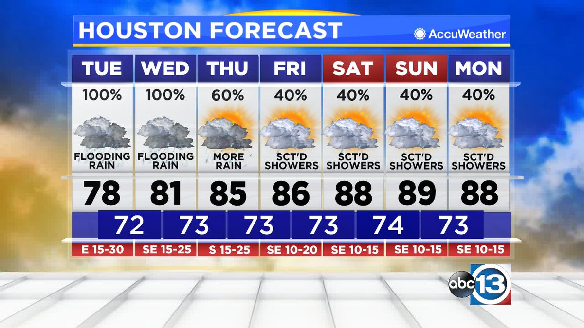 Good morning! Here's your forecast from #ABC13. #Houston #TXwx https://t.co/aQ6BeSLDHq