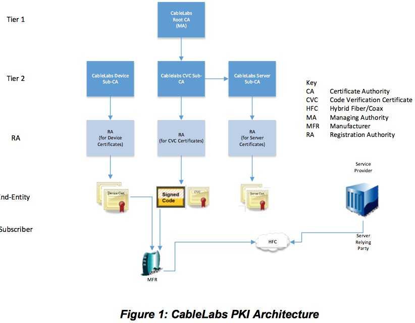 On Twitter Cablelabs New Pki Certificate Policy Ver 10 8