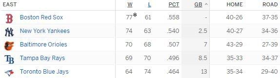 Updated AL East Standings https://t.co/KyoUzrLiMI