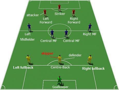 اسماء مراكز اللاعبين في كرة القدم بالانجليزي