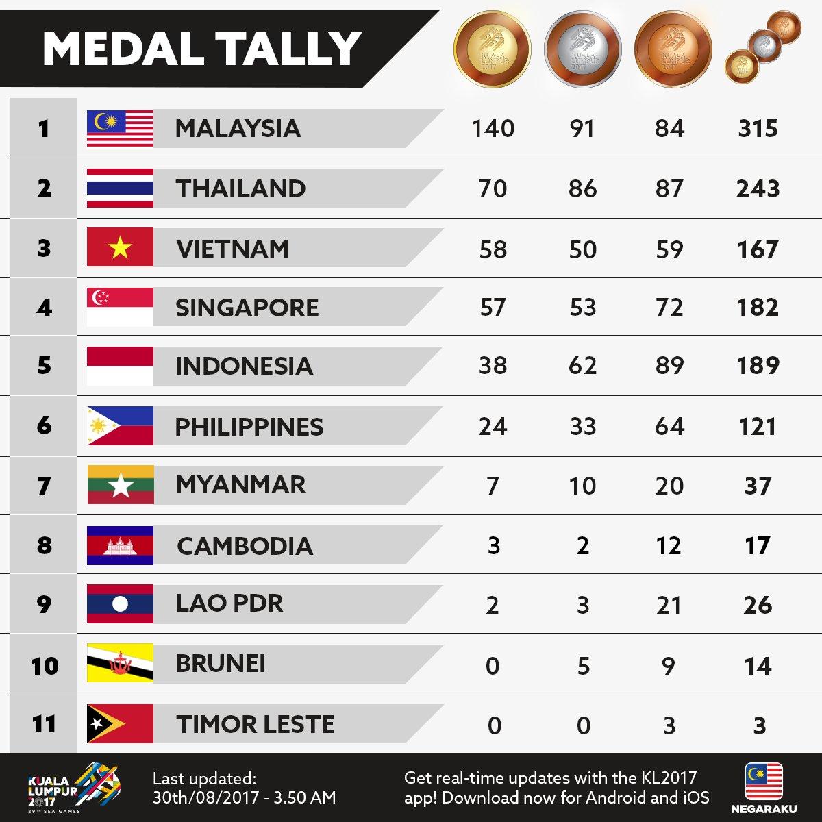 Daftar perolehan medali SEA Games hingga Rabu dinihari WIB