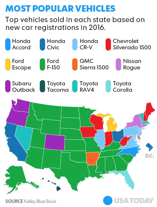 America's most popular vehicles by state: https://t.co/AR9F97Qccu via @USATODAY and @KelleyBlueBook https://t.co/IHmZmTcT5k