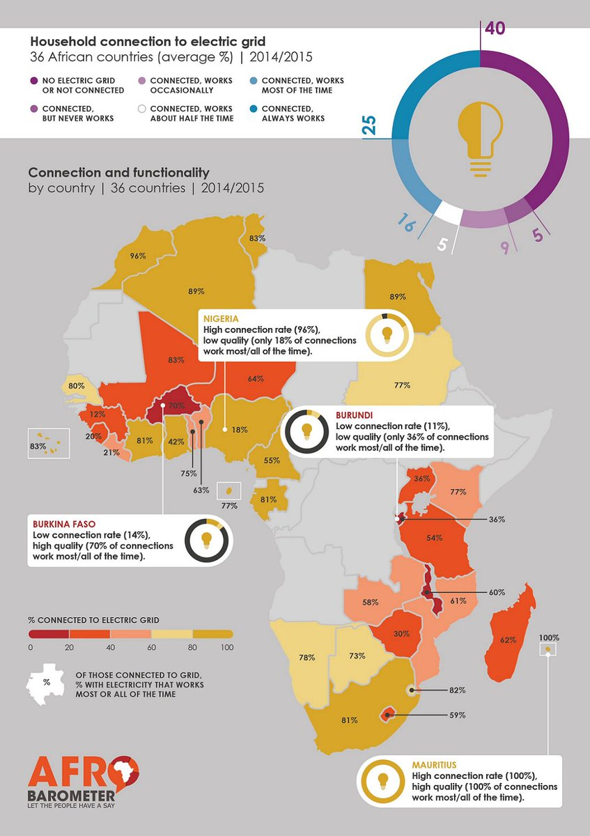 Check out this #infographic from @afrobarometer illustrating the levels of electrification across #Africa! <br>http://pic.twitter.com/emaUGutGaD