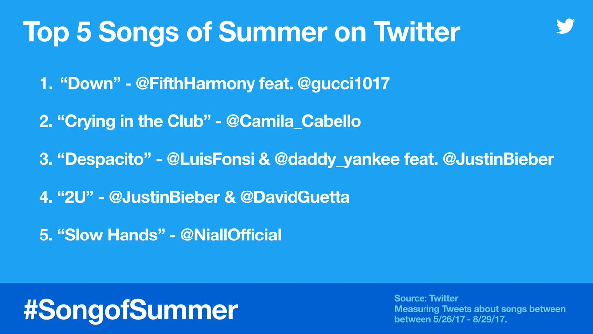 The songs of the summer, based on your Tweets 🎶📊🎶