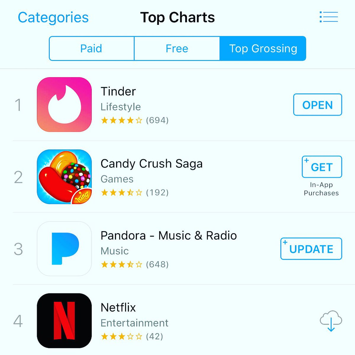 Today Tinder is the top grossing app in the world — I told you subscriptions might be a thing one day