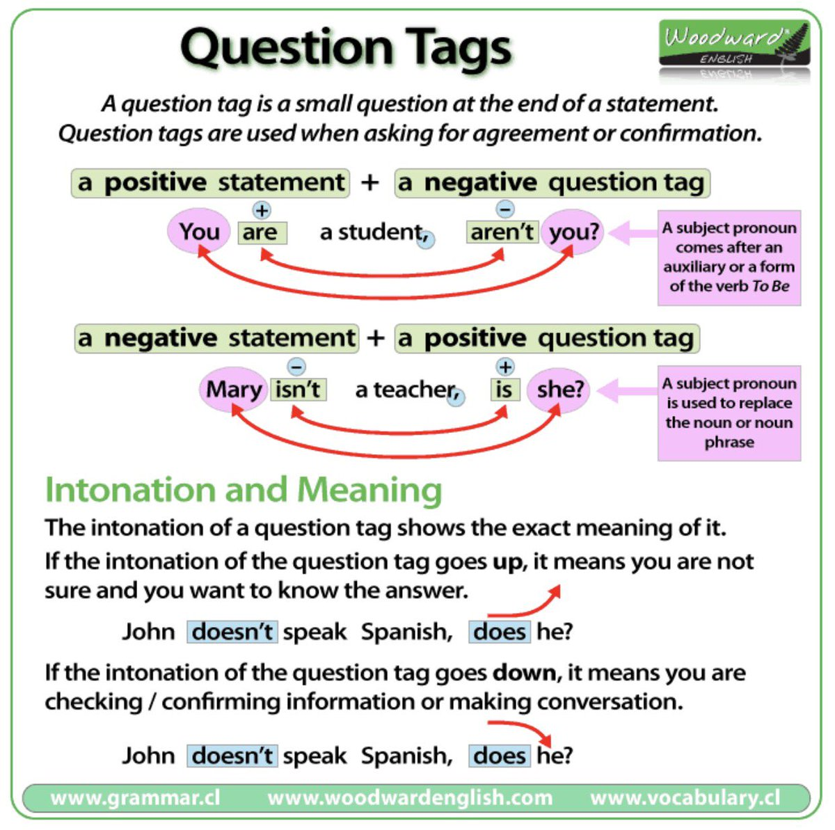 Bath Academy English On Twitter This Week Were Practicing