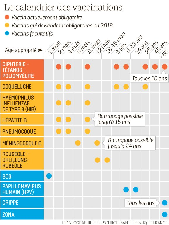 Nouveau Calendrier Vaccinal 2019.Vaccination Dernieres Actualites En Direct Info En Temps