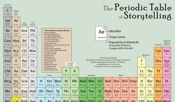 Aerogramme writers studio on twitter the periodic table of 1112 am 31 aug 2017 urtaz Gallery