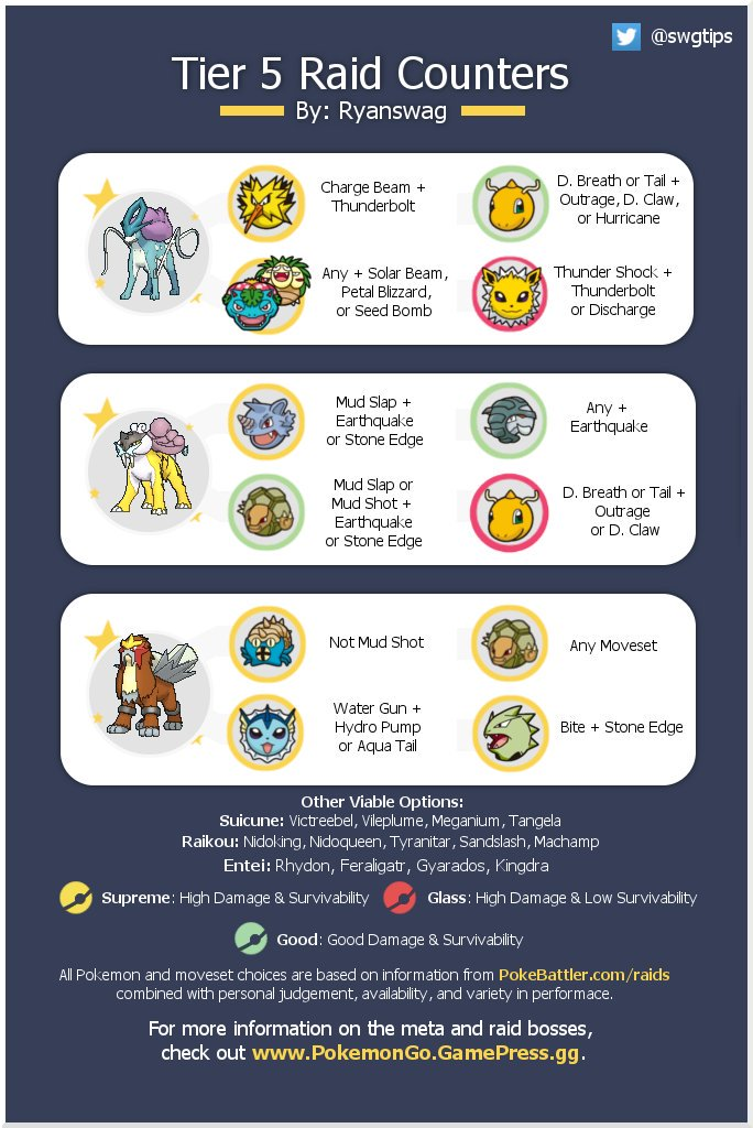 how to test pokemon go iv