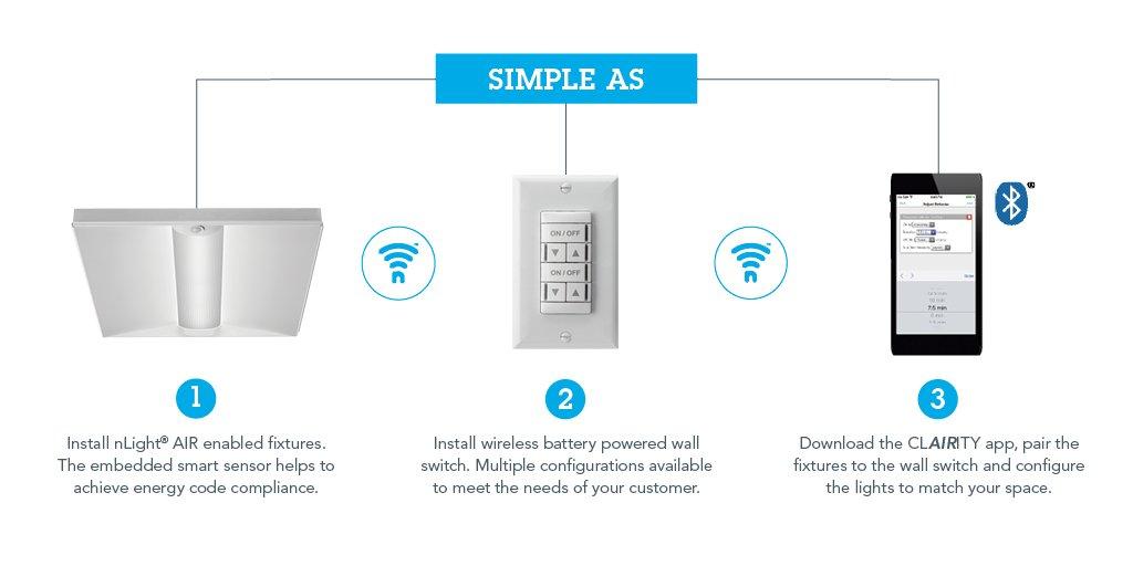 Acuity Brands On Twitter Wireless Lighting Controls Help