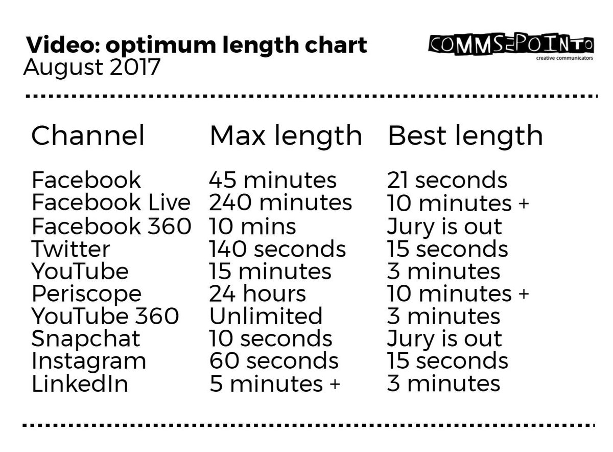 Just blogged: Optimum video times updated for #socialmedia:  https://t.co/r9sAjDfcje https://t.co/m8DeOEYyKm