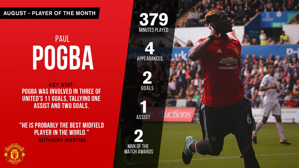 Manchester united on twitter paulpogba has made it a double of award httpmanutd ennews and featuresfootball news2017septpaul pogba named manchester united player of the month for august 2017px voltagebd Image collections
