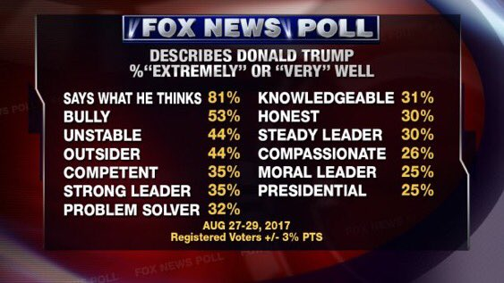These numbers... devastating. And, in case I didn't mention it, ts a Fox News poll. https://t.co/uFKDZimvjA