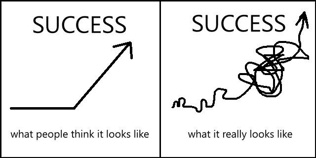 That visual from @larrykim - spot on.  Do You Have What it Takes to be Successful? https://t.co/MuVpgxDqV2 https://t.co/lZ5G9xcZyU
