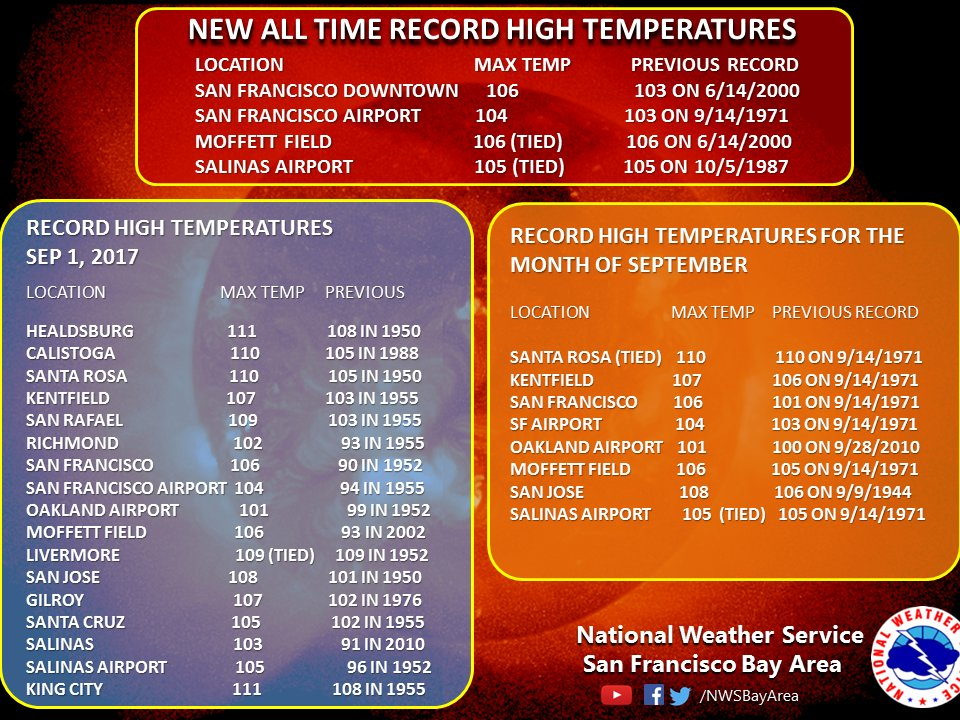 San Francisco smashes all-time record high temperature, hits 106 degrees