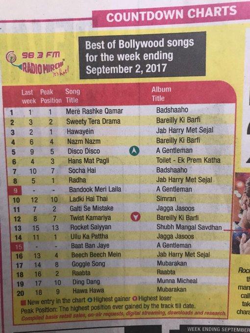 Bareilykibarfi on mirchi charts Sweetyteradrama at no 2 on mirchi , nazm nazm on 4 and twist kamariyaon 12🕺🏻 https://t.co/LPPP35Tx9U