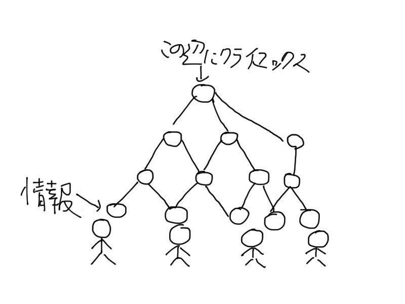 N◎VAの場合、全員が異なる入口から入り、ひとつの出口(クライマックス)に入るようなシナリオ構造になっているので、情報項目はピラミッド状にするといいですぅ。 #TRPG https://t.co/62uAenVD67