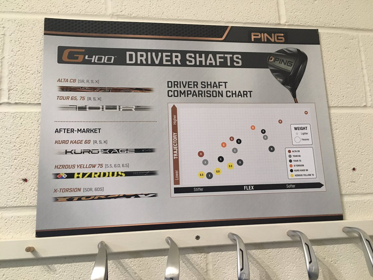 Alistair welsher on twitter new ping signage up in the golf lab 702 am 2 sep 2017 nvjuhfo Gallery