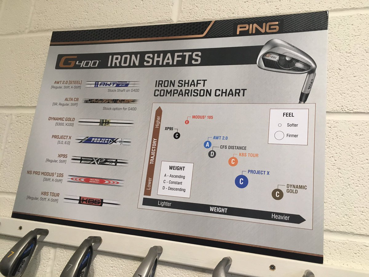 Alistair welsher on twitter new ping signage up in the golf lab alistair welsher on twitter new ping signage up in the golf lab featuring g400 and a new colour code chart nvjuhfo Gallery