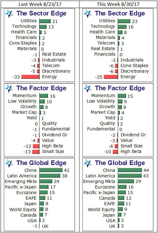 Your #WeeklyEdge charts for #SectorETFs, #FactorETFs &amp; #GlobalETFs #ETFs #ETFEdge:  http:// investwithanedge.com/amazon-whole-f oods-challenge-food-industry &nbsp; … <br>http://pic.twitter.com/0axaQPJOwd
