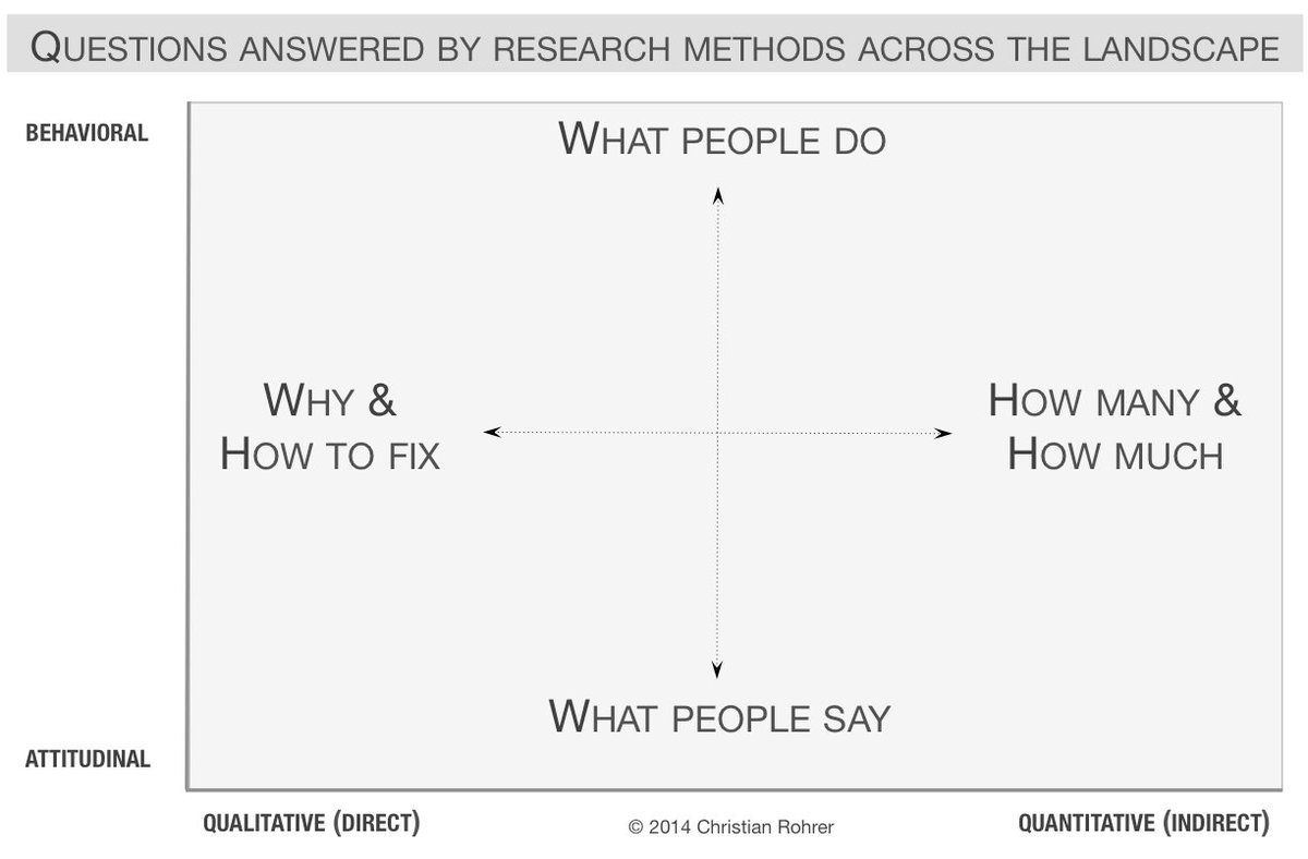 how to create qualitative analysis questions on Type of data qualitative research gathers data that is free-form and non-numerical, such as diaries, open-ended questionnaires, interviews and observations that are not coded using a numerical system.