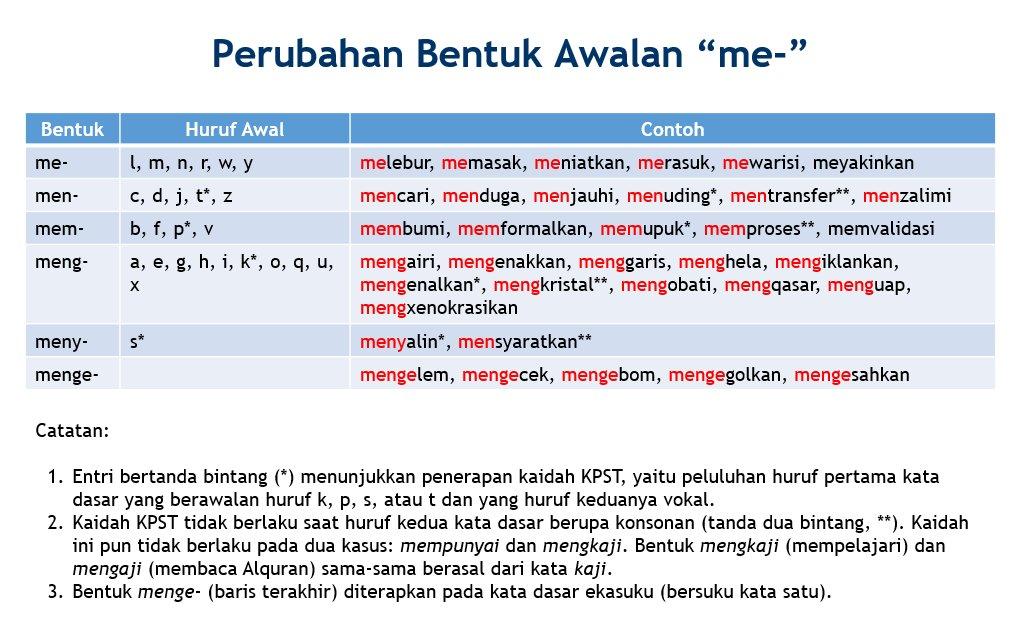 Contoh Kata Dasar Dan Imbuhan
