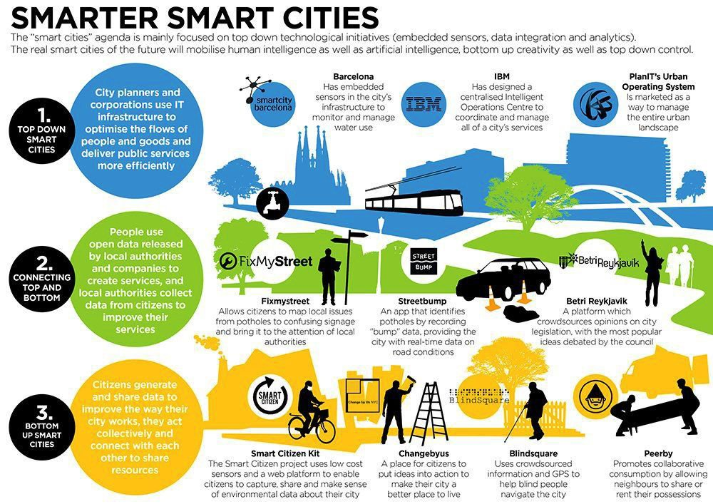 #SmartCities Combine Human #Intelligence with #AI Larger #Infographic #IoT #SafeCity #defstar5 #Mpgvip #sm17 #smm #seo #startups #CX #VR #ML<br>http://pic.twitter.com/47vBpNP6hX